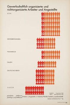 Title: Union-organized and unorganized workers and employees  Publication: Gesellschaft und Wirtschaft  Editor: Otto Neurath  Art director: Gerd Arntz  Year: 1930, Leipzig