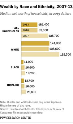 Wealth inequality has widened along racial, ethnic lines since end of Great Recession