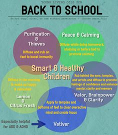 Back to School Oils for Focus ADHA and Autism. #Purification #Thieves #Peace&Calming #YoungLiving #Valor #BrainPower #Vetiver #CitrusFresh #Lemon