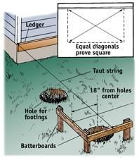 Use the equal diagonals method to square your layout. Deck Building Plans, Deck Plans, Shed Plans, Pergola Plans, Trailer Casa, Pergola Cost, Building Foundation, Laying Decking, Deck Construction
