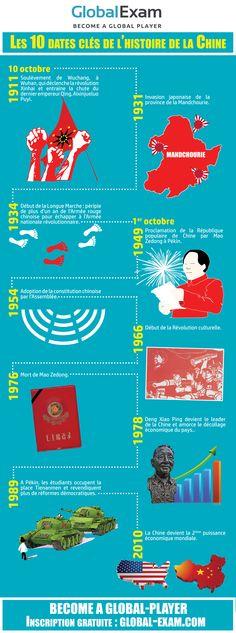 Infographie réalisée pour la fête chinoise, revenant sur les 10 dates les plus marquantes de l'histoire de Chine
