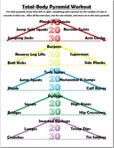 total-body pyramid workout cookiesncrunches.com