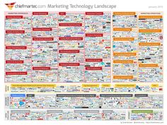 The 2015 Marketing Technology Landscape. What marketers need to know about the evolving marketing technology landscape.