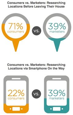 Consumers vs Marketers Researching Locations