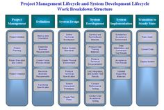 project management software development As of jan 2018, the average pay for a project manager, software development is $84,436 annually or $4514 /hr.