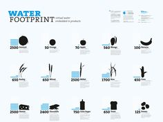 Infographic - water footprint of the foods you eat. Water Footprint, Information Design, Green Life, Data Visualization, Creative Design, Graphic Design, Mood, Everyday Food, Learning