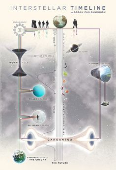 10 Things You Need to Read This Monday: Infographic explaining Interstellar