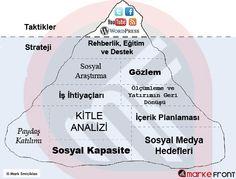 Sosyal Medya Buzdağı - #MarkeFront #sosyalmedya #sosyalmedyapazarlama #socialmedia #socialmediamarketing
