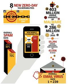 Internet Security Threat Report (3) - INFOGRAPHIC