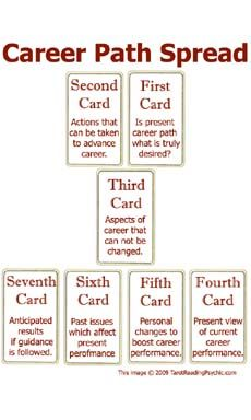 Career Path Reading  ~  $40.00  The Career Path Spread is an excellent tarot spread for answering questions regarding your professional life. https://www.paypal.com/cgi-bin/webscr?cmd=_s-xclick_button_id=4JVDHLFHM26JU