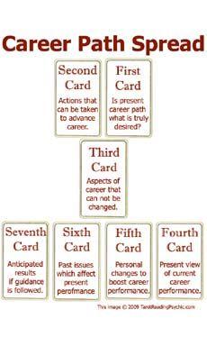 ... about Tarot on Pinterest | Tarot spreads, Spreads and Tarot cards