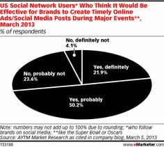 US Social Network Users Who Think it Would Be Effective for Brand to Create Timely Online Ads/Social Media Posts During Major Events, March 2013