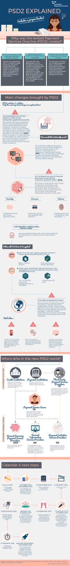 PSD2 Infographic