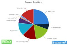 Research: The Emotions that Make Marketing Campaigns Go Viral http://growthhackers.com/?p=718