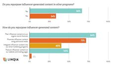 Most companies pay influencers to create marketing content to better reach target audiences. Brands also repurpose influencer content for their own channels and marketing. See more study results. Email Marketing, Content Marketing, Social Channel, First Blog Post, Charts And Graphs, Influencer Marketing, Repurposing, Bar Chart, Study