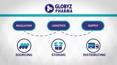 Globyz Pharma global life science logistics management  https://youtu.be/Nv9yOYgz8MY #ComparatorSourcing #PackagingandLabeling