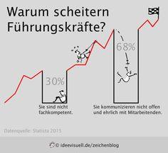 fuehrungskraefte-scheitern1.jpg 600×550 Pixel