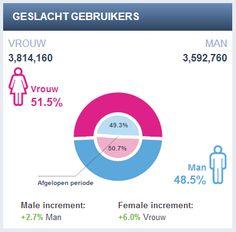 Aantal Nederlandse gebruikers Facebook dec 2012