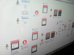 User Flows for VEVO Facebook application.