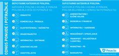 Deficitarne i suficitarne kategorije poslova na tržištu rada BiH tokom 2015. godine.