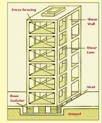 Earthquake-proof building diagram | Earthquake Proof! | Pinterest ...