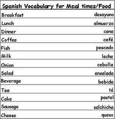 Spanish Vocabulary Words for Meal Times and Food - Learn Spanish check website about #learning #spanish here: http://espanishlessons.com/ #beginnersspanish #spanishlessons