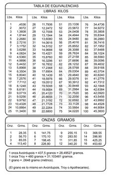 Fractions Decimal Conversion Chart How Do You Measure