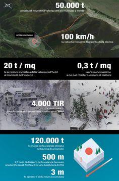 Hotel Rigopiano, l'impatto di 4mila tir a 100 km orari