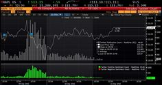 #Twitter Partners with Bloomberg to Improve Financial Alerts | SocialTimes | #socialmedia