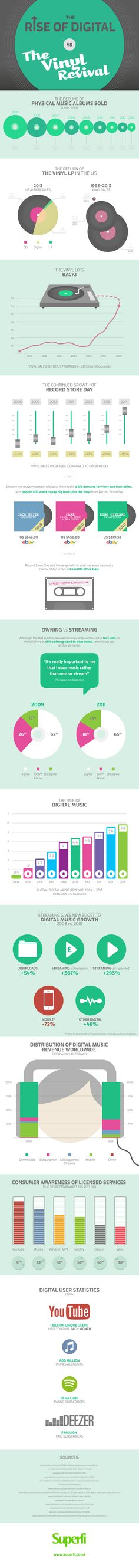 The Rise of Digital #infographic -Ok, no board of mine is complete without an infographic.  It highlights with statistics how old music media is coming back.