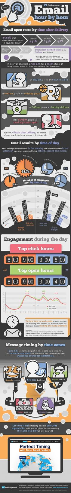 Best email sending time infographic.