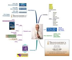 51 Awesome Resume Mind Map Ideas to Copy