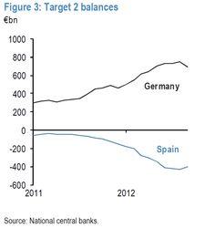 Target 2 imbalances... rebalancing... slightly