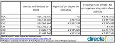 5.000 euros per militant, el deute que hauria d'assumir Unió en cas de trencament ! directe!cat, 17 DE JUNY DE 2015