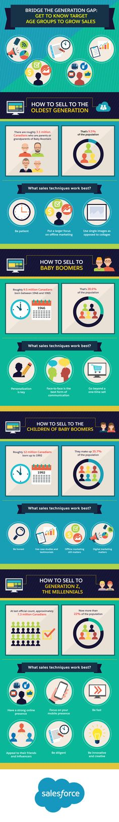 Bridge the Generation Gap: Get to Know Target Age Groups to Grow Sales #infographic #Sales #Marketing