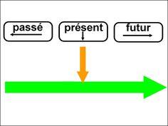Passé, présent, futur (niveau CP)