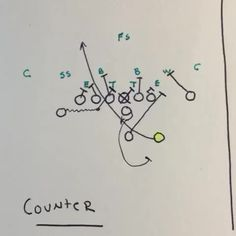 Wing T Counter & Counter Pass Play. Youth Football, Sport Football, Soccer, Football Analysis, Football Training Drills, Counter Counter, Educational Websites, Sim, Plays