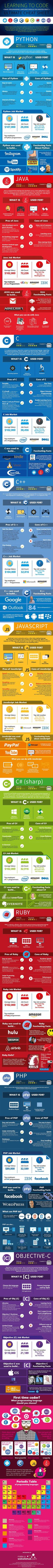 Learning To Code: Ultimate Cheat Sheet - #infographic