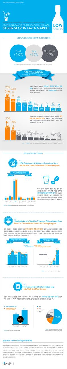 [Nielsen Korea Infographic] FMCG Trend Report for the Second Half of 2015