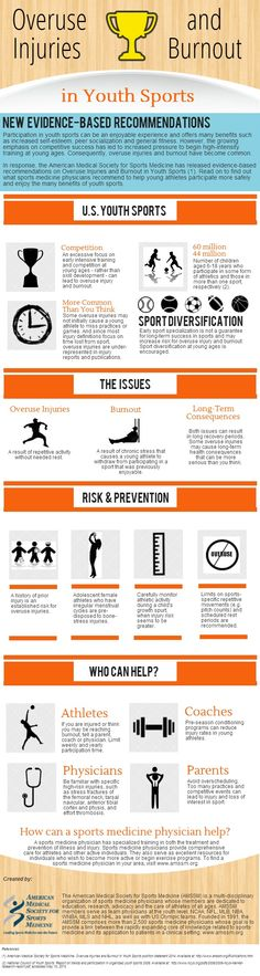 Overuse injuries and burnout in youth sports | @Piktochart #Infographic Editor