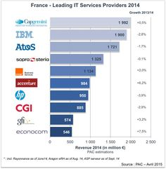 @SopraSteria and @econocom enters the Top #ITServices providers in France via @PAC_FR thanks to #TakeOver