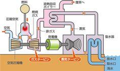 イメージ:コンバインドサイクル発電