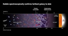 When Will We Break The Record For Most Distant Galaxy Ever Discovered?