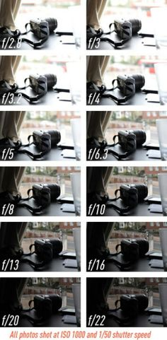 Helpful Aperture Guide