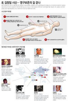 infographics 北 김정일 시신…영구보존의 길 걷나