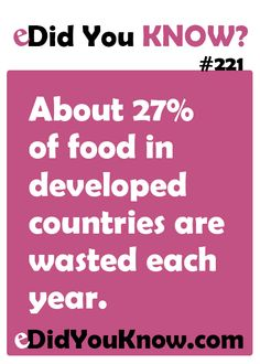 http://edidyouknow.com/did-you-know-221/ About 27% of food in developed countries are wasted each year.