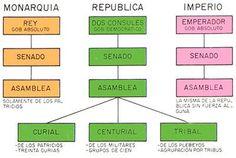 Organizacion politica del Imperio Romano