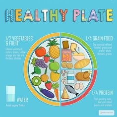 What is a Healthy Diet for Children? - Do your kids eat a Healthy Diet? Do you know what a healthy diet for kids is? One that contains lot - Healthy Diet For Kids, Healthy Plate, Healthy Eating Habits, Healthy Foods To Eat, Healthy Drinks, Healthy Snacks, Healthy Living, Healthy Food For Children, Healthy Weight
