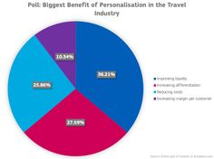 [Poll] What is the biggest benefit of personalisation in the travel industry?  #Personalisation