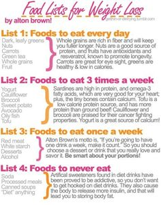 Food List for Weight Loss  Posted on October 23, 2012 by PositiveMed Team    Ever look at a 7 day meal plan and just get confused? The diet says you can substitute, but with what? Love this sheet of answers! All the foods you can eat and how many days in a week you can do it. This is such a gift for meal planning!